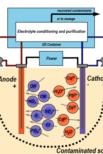 Electrokinetic Remediation